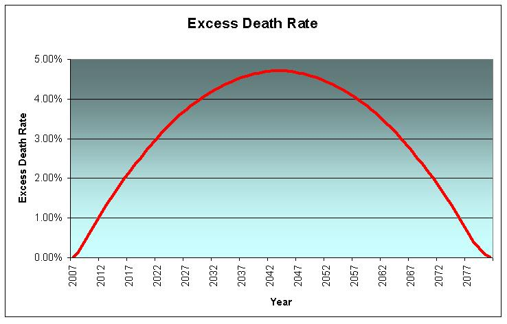 Excess Death Rate