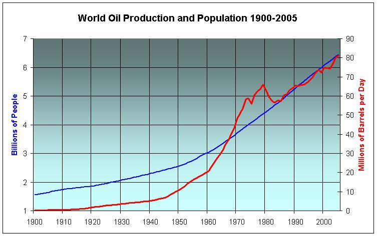 Population and oil production